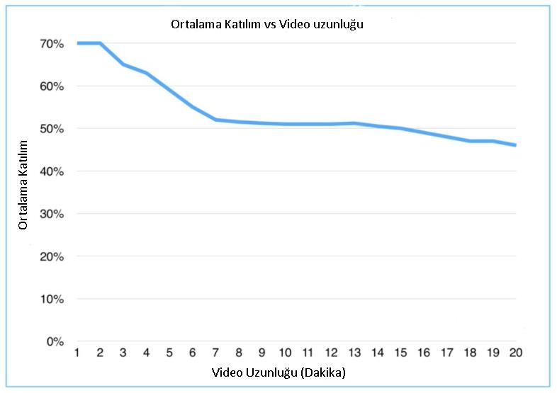 video uzunluğu ve etkileşim oranı