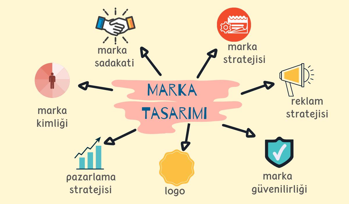 marka tasarımı unsurları