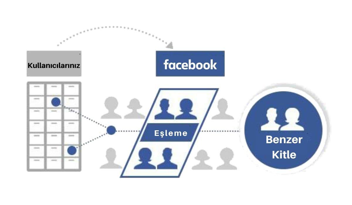 facebook benzer kitle