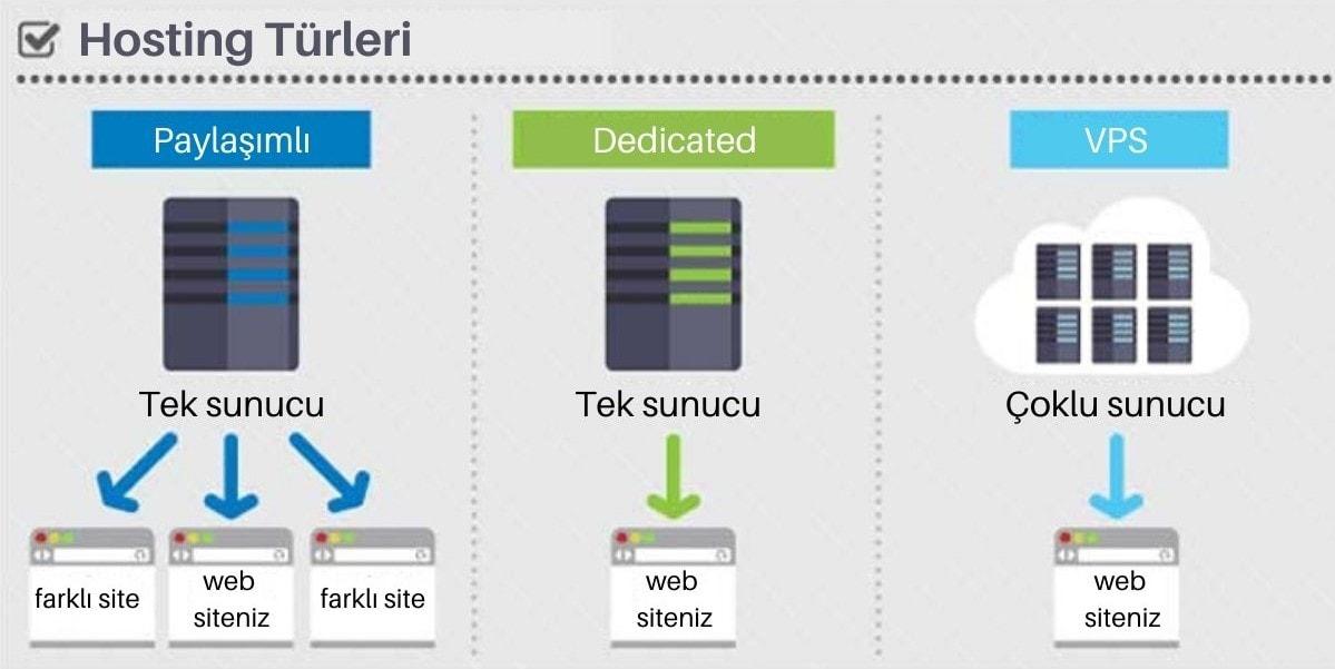 hosting türleri